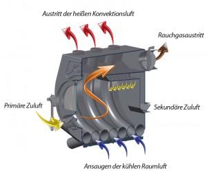 Konvektionsschema des Kanuk®